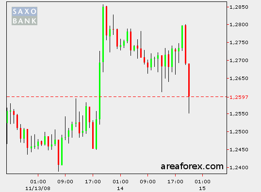 Grafico Giapponese Candlestick