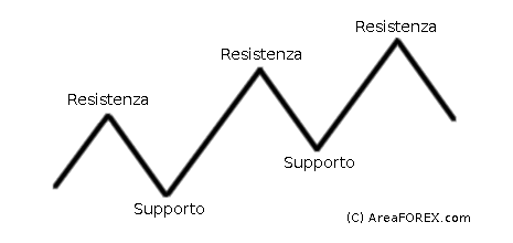 Livelli di supporto e resistenza in analisi tecnica