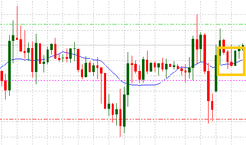 EUR/USD H1 con indicatore moving average