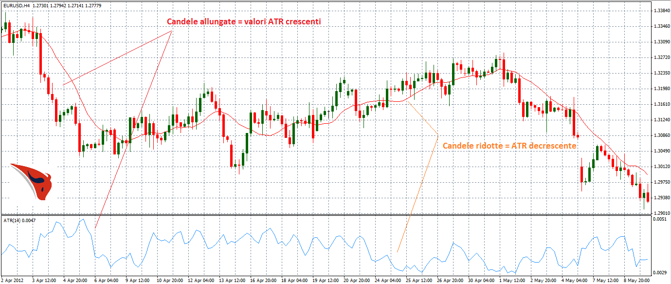 Average True Range nel chart EURUSD