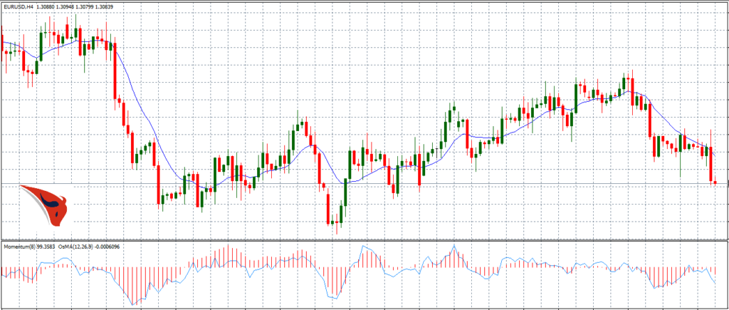 moving average applicato a indicatore