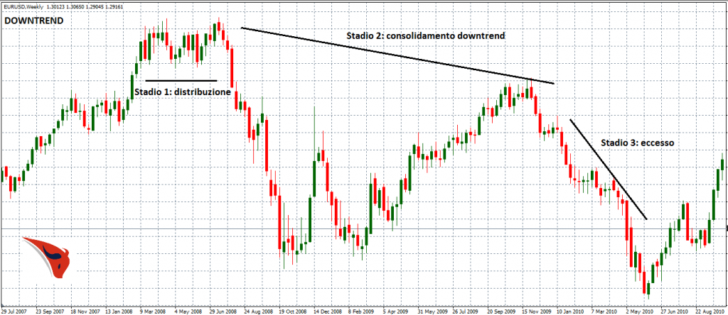 stadi downtrend