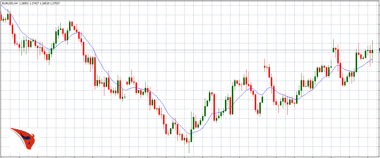 moving average su grafico EURUSD